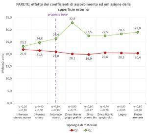 figura 3 - emissione e assorbimento