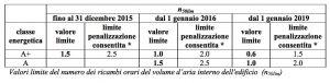 tabella-valori