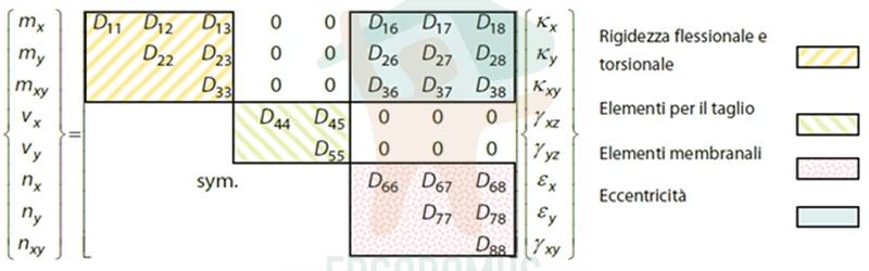 matrice_ergodomus