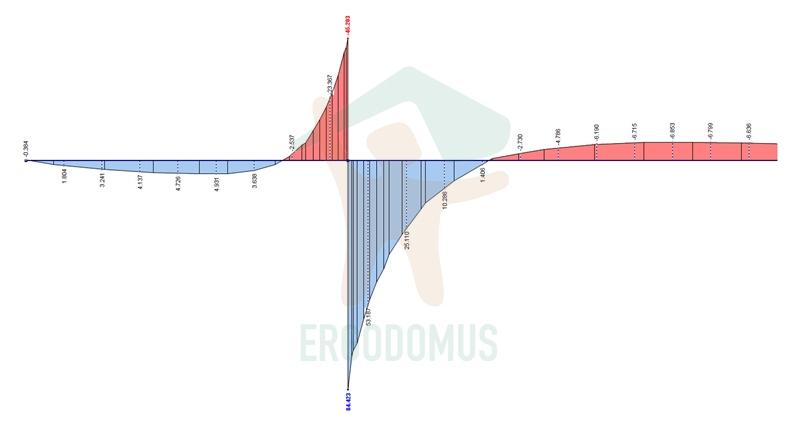 trazioni_sezione-or_ergodomus